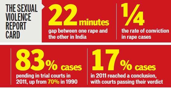 India Rape Statistics